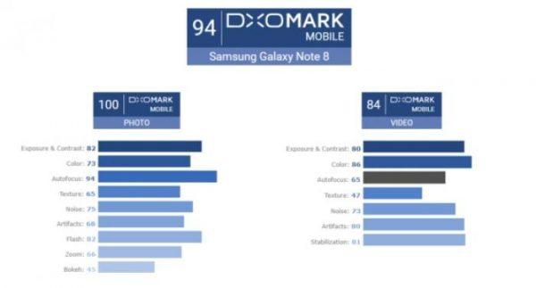 test photographie galaxy note 8 avec DxOMark