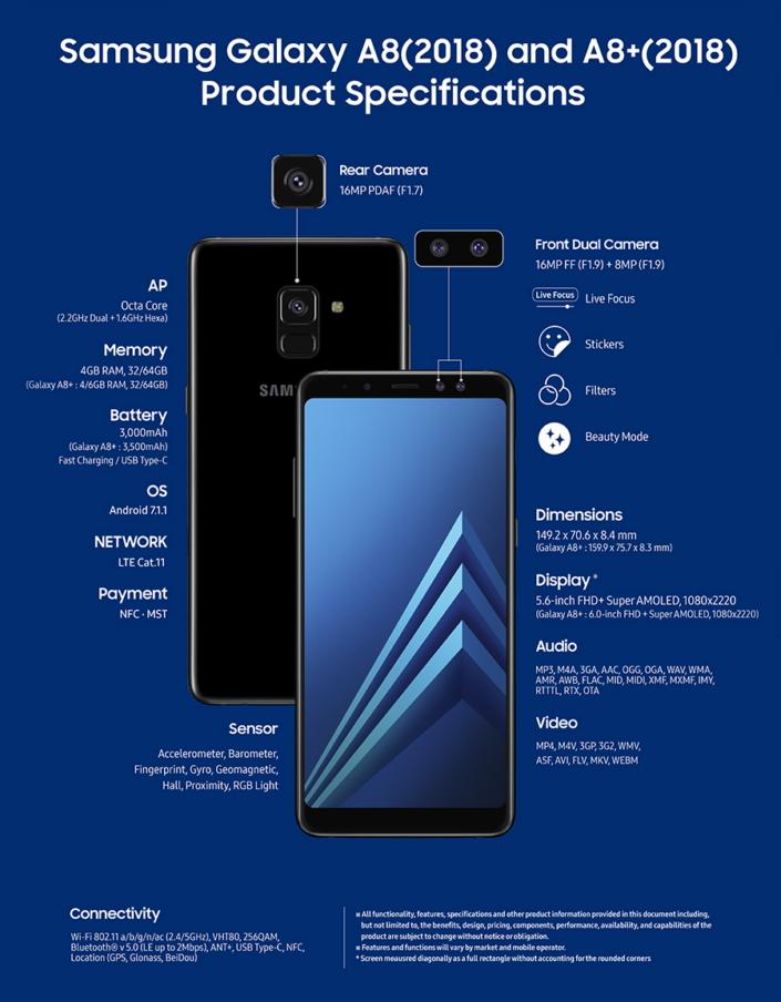 Caractéristiques techniques Samsung Galaxy A8 et A8+