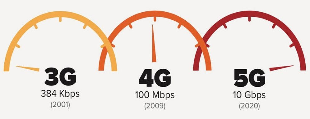 difference-4g-5g
